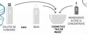 Cosmetice organice profesionale Essentiq
